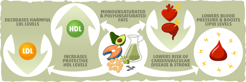 unsaturated fatty acids benefits image