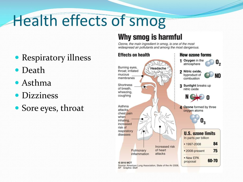 smog health effects image