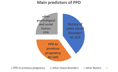 postpartum depression stats image