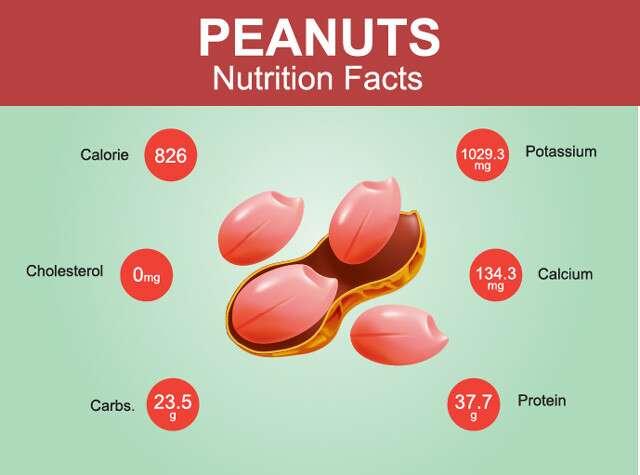nutritional benefits of peanut image