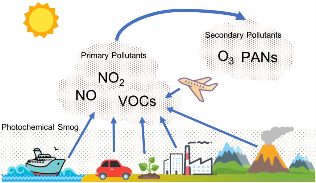 smog causes image